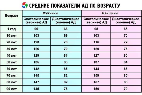 hipertenzijos slėgis nuo 190 iki 120
